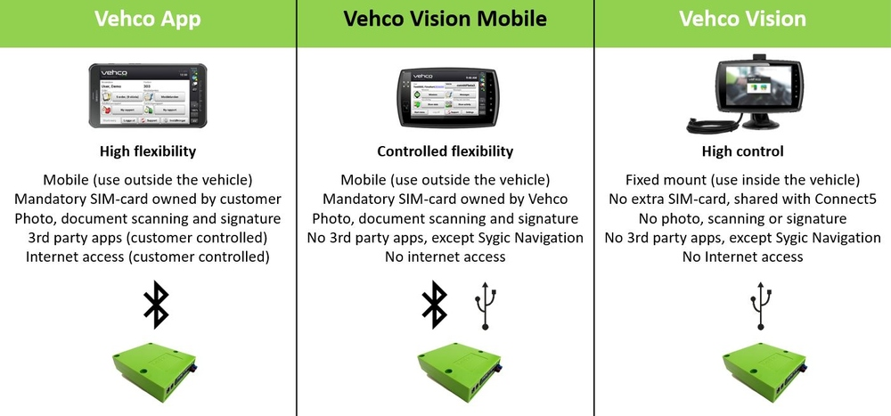Support for Vision Mobile | Vehco®